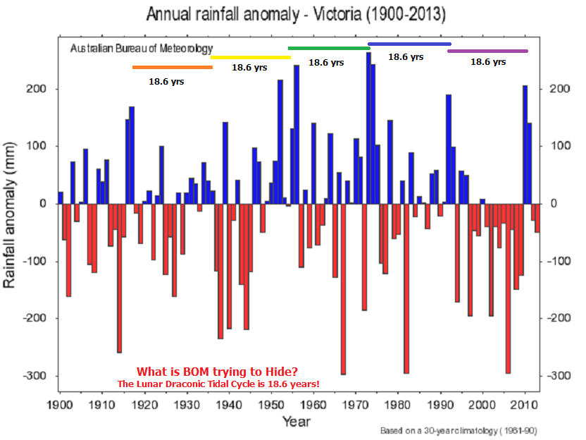 highly seasonal rainfall cycles - 614×461